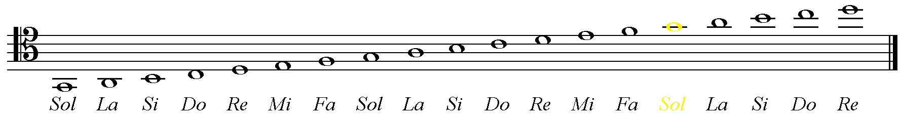 La Flauta En Posicion De Manos